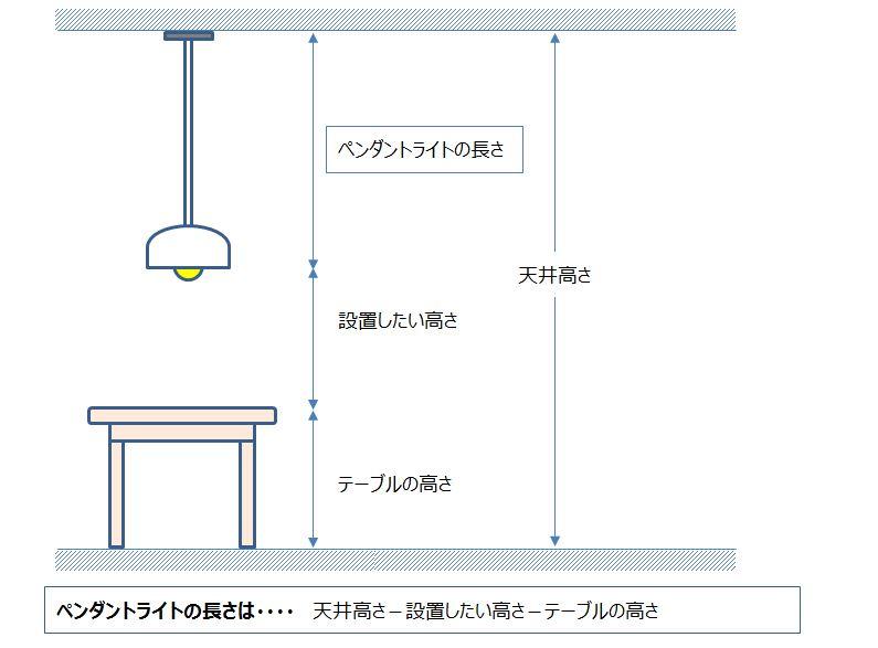 ペンダントライトのケーブルの長さ計算を図解