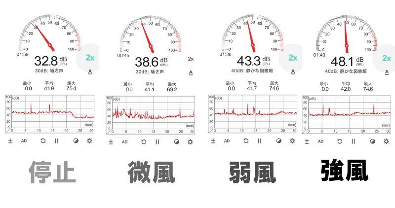 Wfanの騒音を計測した結果