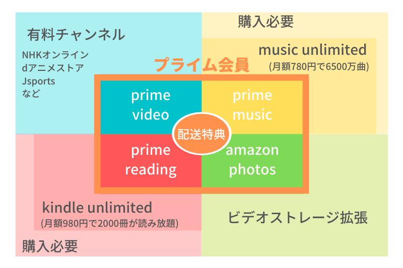 アマゾンプライムと有料サービス(unlimited)の対応範囲のイメージ図