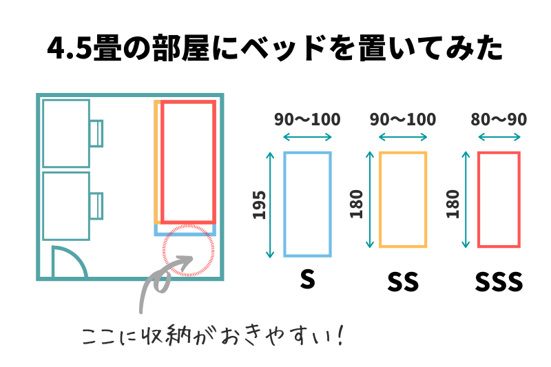 4.5畳の部屋にコンパクトタイプの2段ベッドを置いてみた