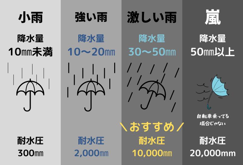 通勤・通学で使う自転車用のレインウェアは耐水圧10000㎜あると安心